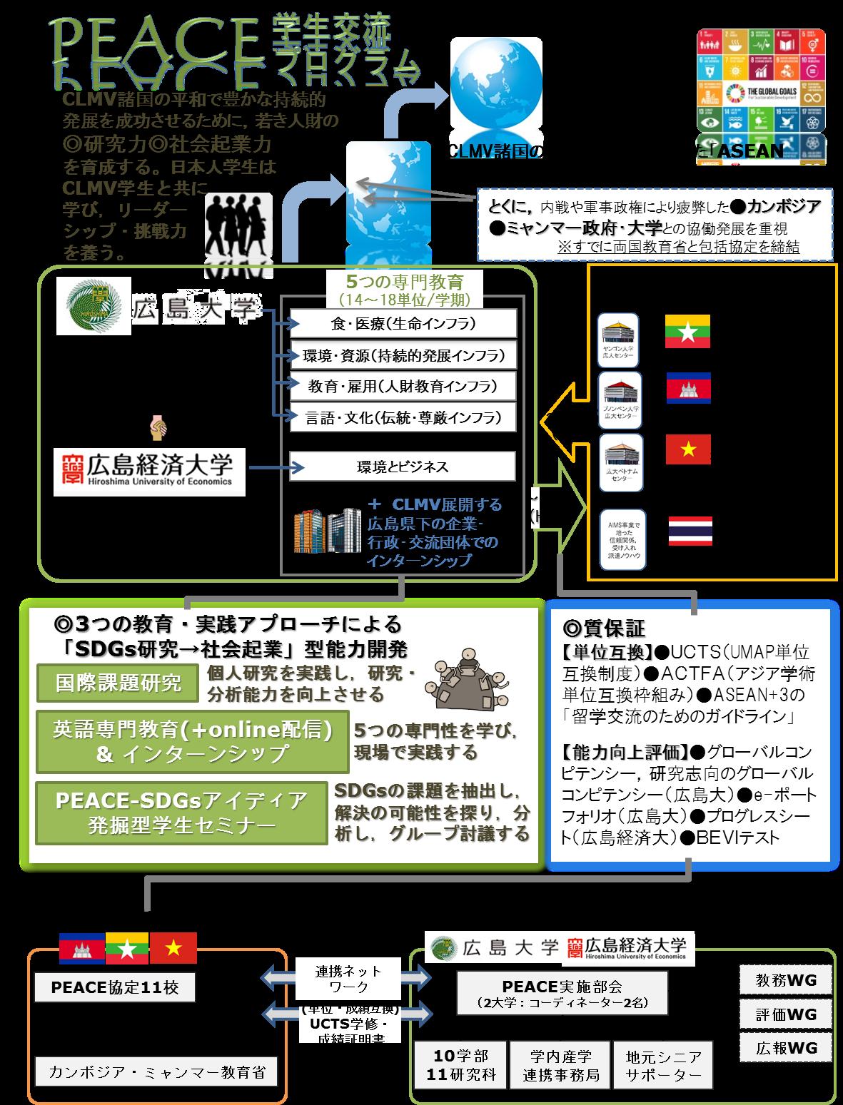 交流プログラムの概念図